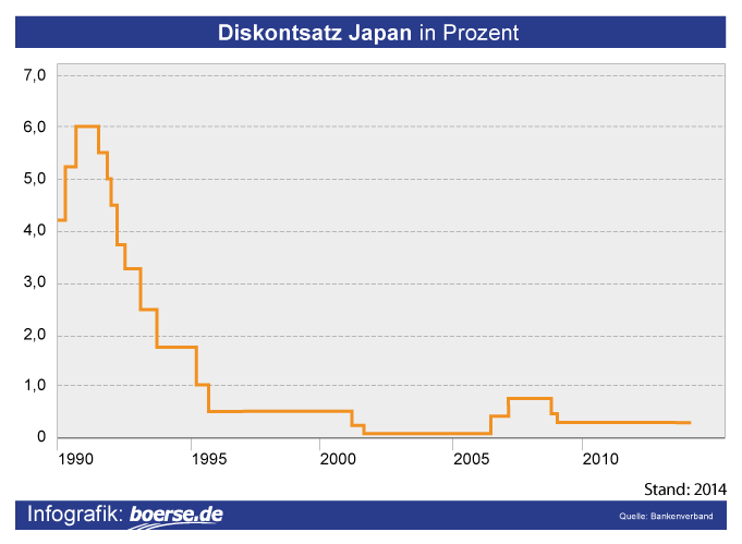 Grafik: Diskontsatz Japan