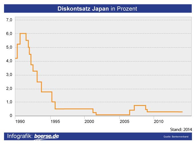 Grafik: Diskontsatz Japan