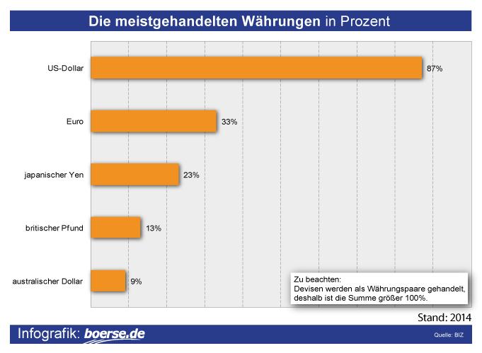Grafik: Meistgehandelte Devisen
