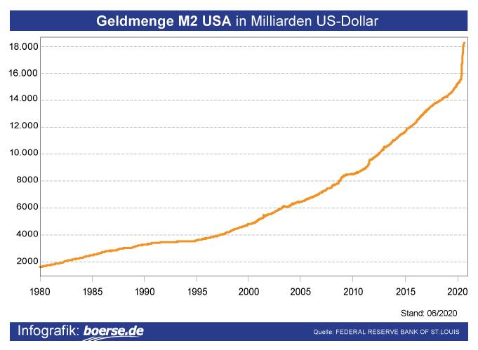 Grafik: Geldmenge M2 USA
