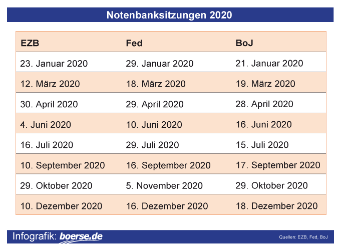 Grafik: Sitzungen der Notenbanken