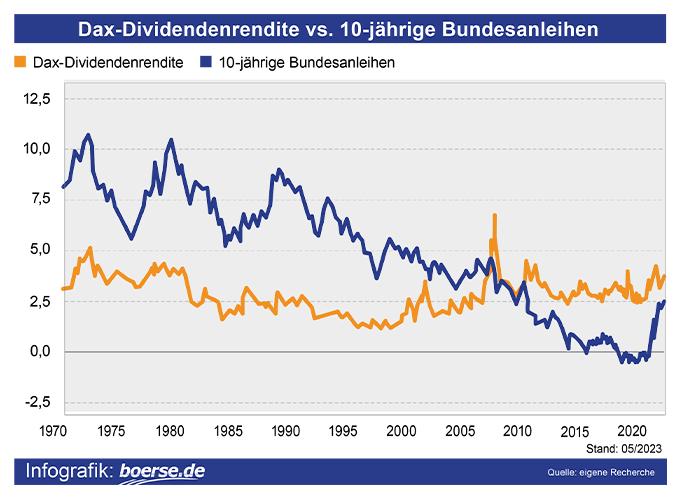 Dax-Dividendenrendite vs 10-jährige Bundesanleihen