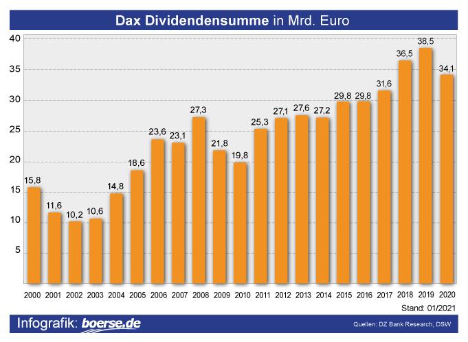 Dax Dividendensumme in Mrd. Euro