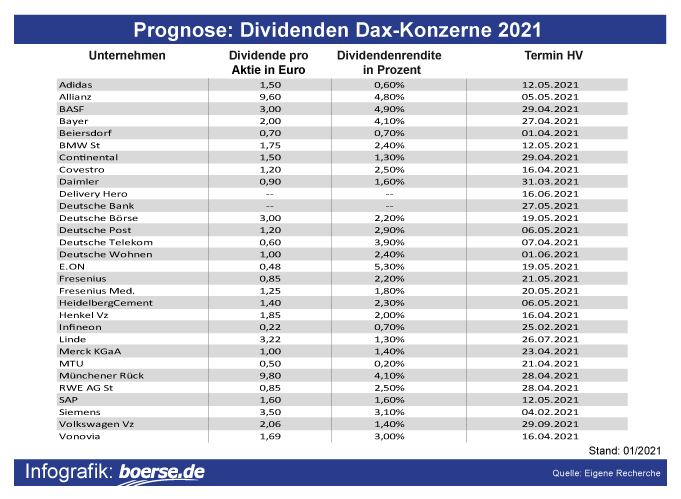 Prognose: Dividenden Dax-Konzerne 2021