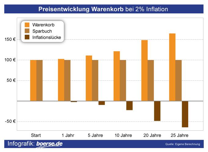 Grafik: Preisentwicklung Warenkorb