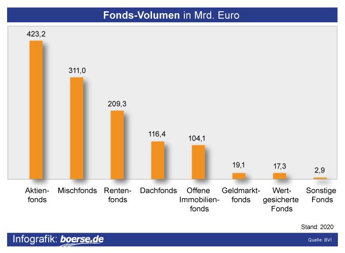 Grafik: Fonds-Klassen