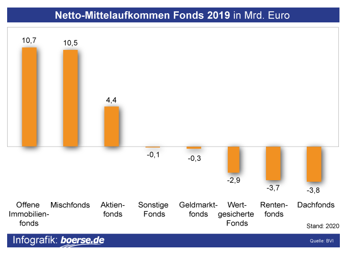 Grafik: Fonds-Mittelaufkommen