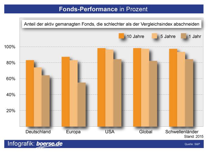 Grafik: Entwicklung von Fonds