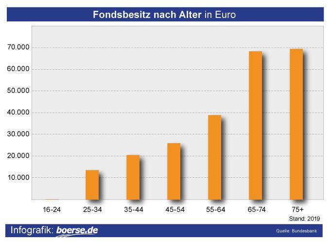 Grafik: Fondsbesitzer nach Alter
