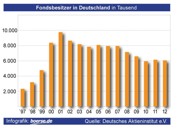 Grafik: Fondsbesitzer in Deutschland
