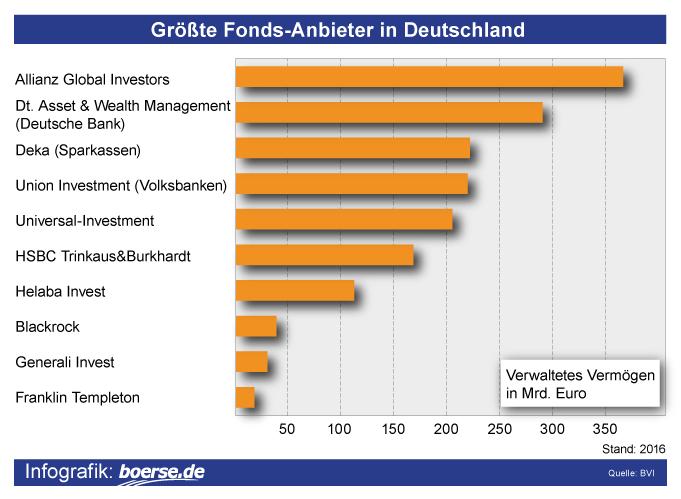 Grafik: Größte Fondsanbieter