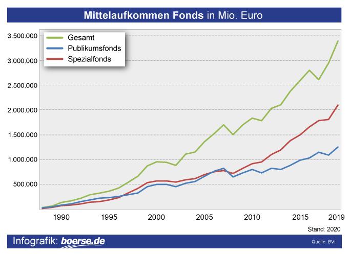 Grafik: Mittelaufkommen langfristig