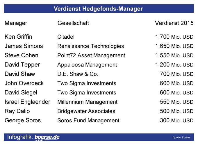 Grafik: Einkommen Hedgefonds-Manager