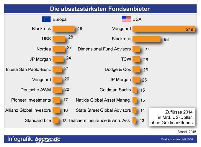 Grafik: Größte Fondsanbieter in Deutschland