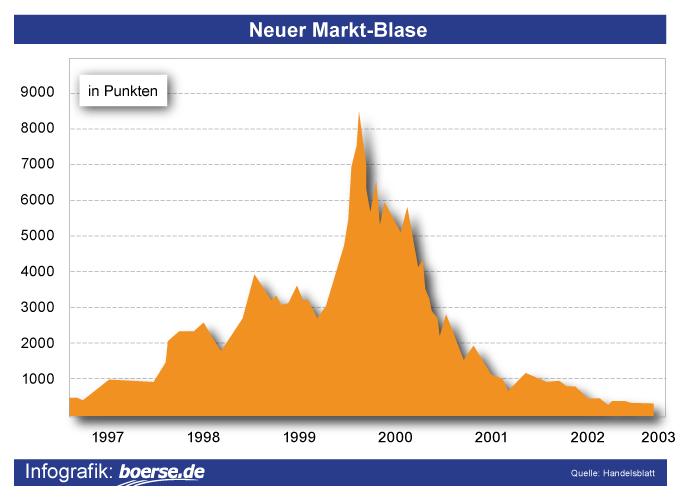 Neuer-Markt-Blase