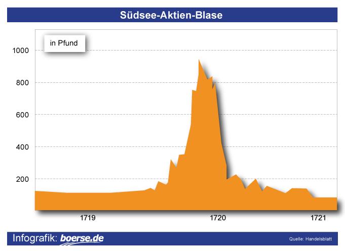 Südsee-Aktien-Blase