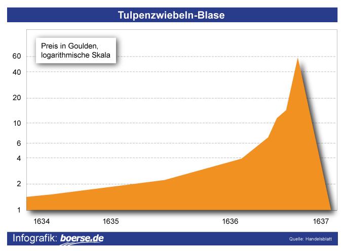 Tulpenzwiebeln-Blase
