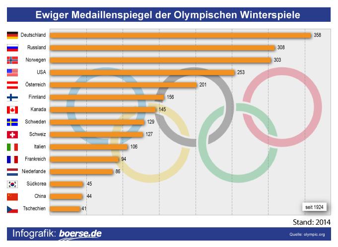 Ewiger medaillenspiegel olympia for Spiegel olympia