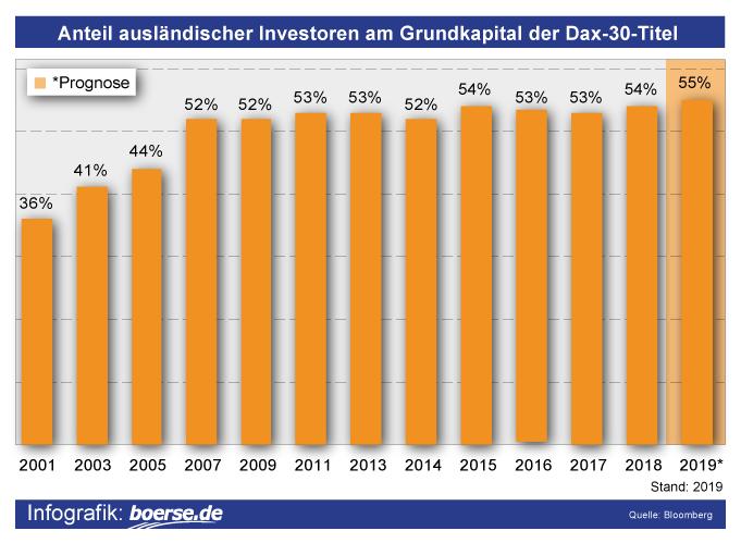 Grafik: Anteil ausländische Investoren an DAX 30