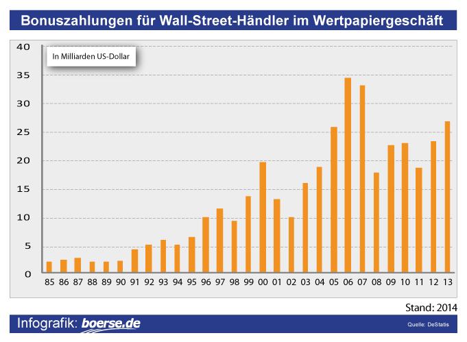 Grafik: Bonuszahlungen Wall-Street-Händler