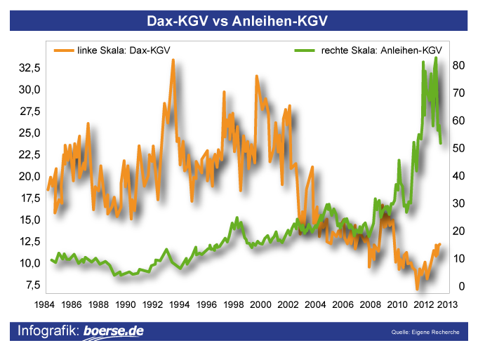 Grafik: KGV-Vergleich DAX vs. Bundesanleihen