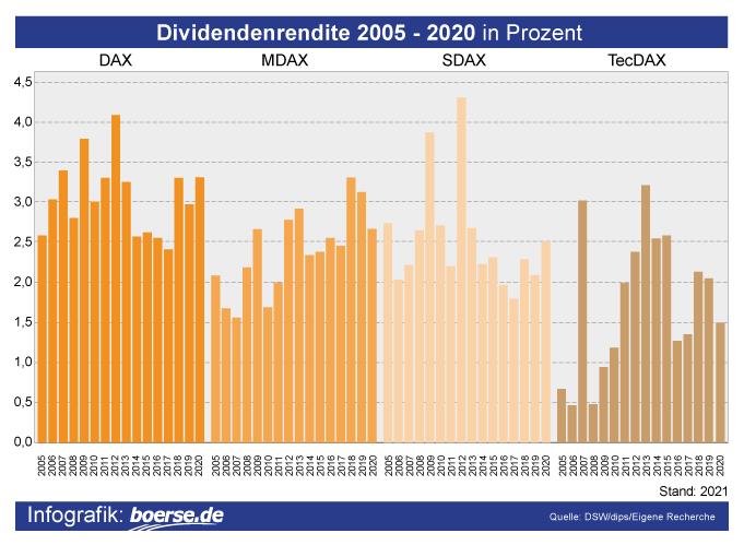 Grafik: Dividendenausschüttung Deutschland