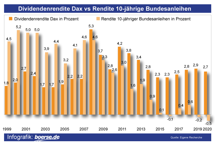 Grafik: Dividendenrendite Dax vs Rendite 10-jährige Bundesanleihen