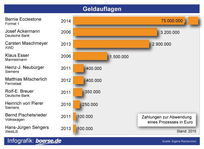 Grafik: Zahlungen Prozessabwendung