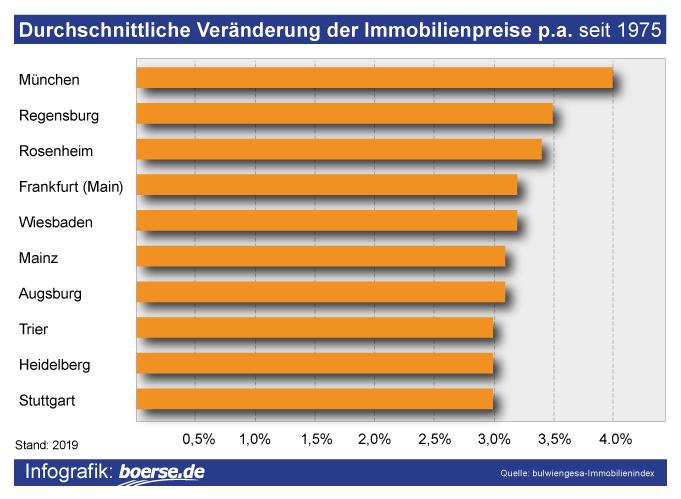 Grafik: Immobilienrendite Deutschland