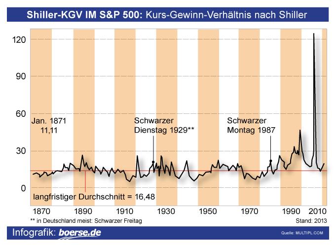Grafik: Shiller-KGV im S&P 500 seit 1870