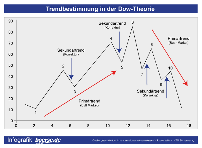 Trendbestimmung in der Dow Theorie