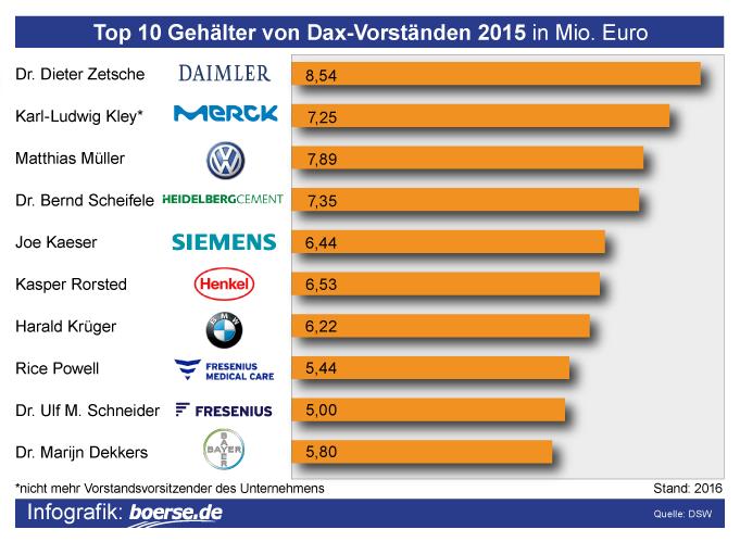 Grafik: Vorstandsgehälter-Dax-Konzerne