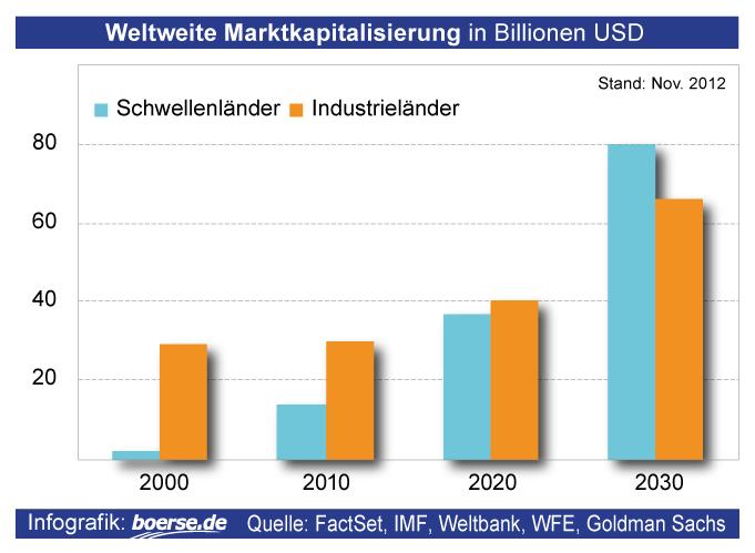 Grafik: Marktkapitalisierung weltweit