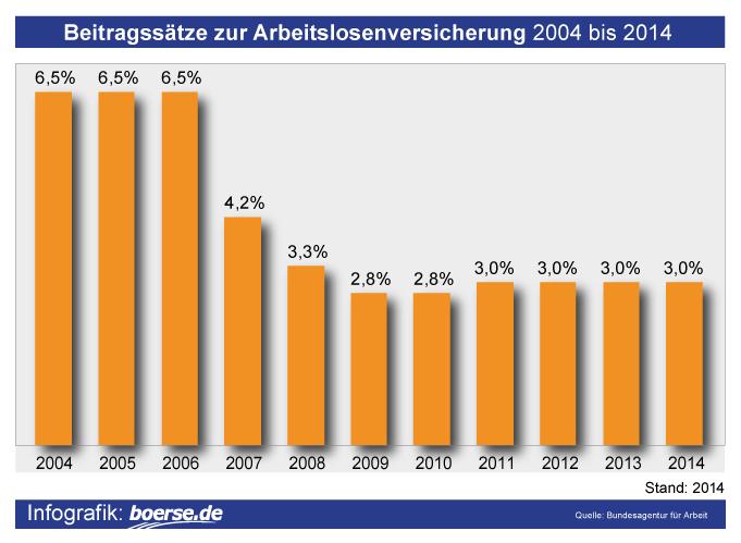 Grafik: Beiträge zur Arbeitslosenversicherung
