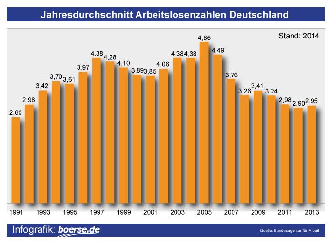 Grafik: Arbeitslosenzahlen Deutschland