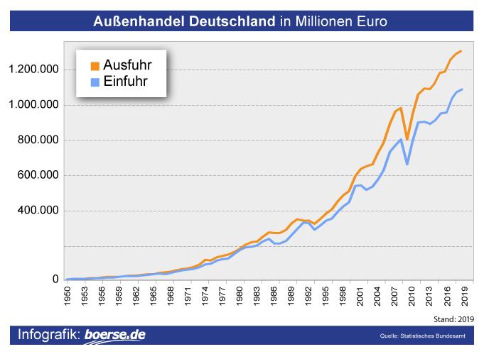 Grafik: Aussenhandel Deutschland
