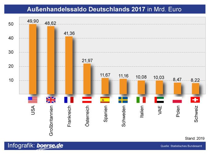 Grafik: Deutscher Aussenhandelssaldo