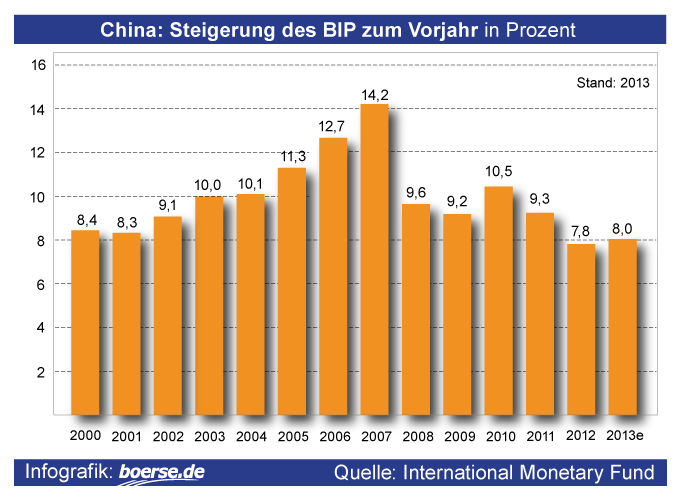Grafik: BIP China