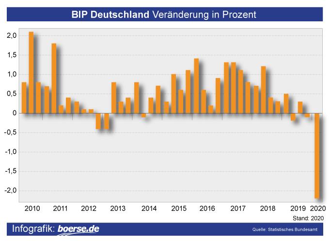 Grafik: BIP Deutschland