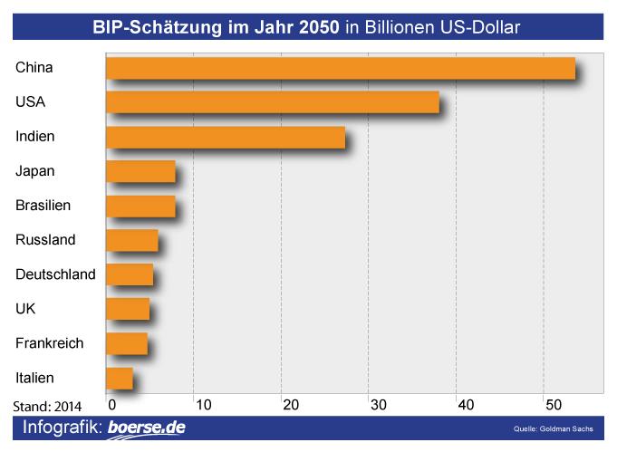 Grafik: BIP Schätzung