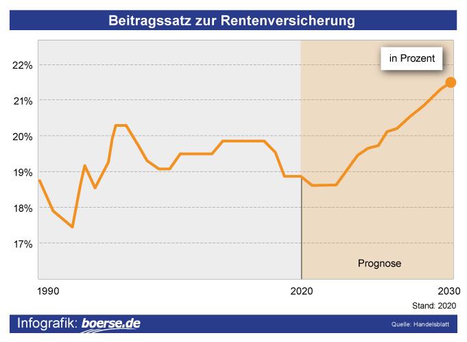 Grafik: Rentenversicherungs-Beiträge