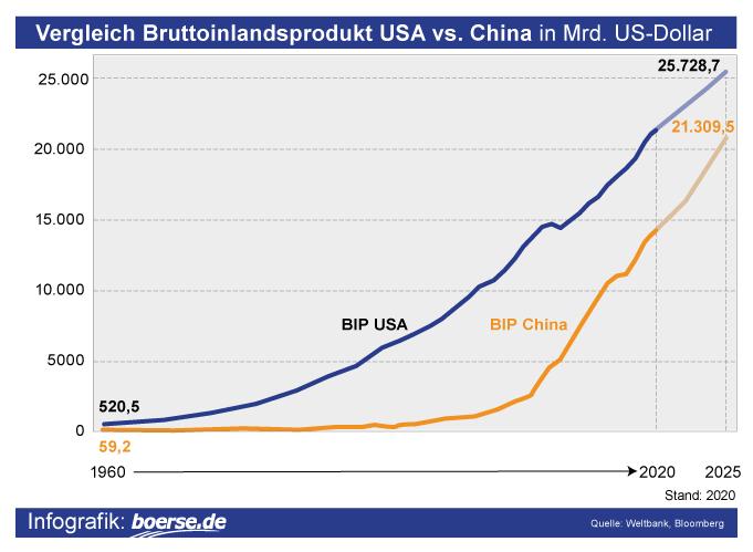 Grafik: Bruttoinlandsprodukt in Mrd. US-Dollar