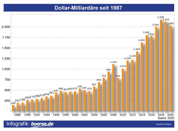 Grafik: Dollar-Milliardäre