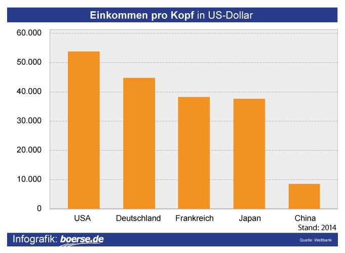 Grafik: Einkommen pro Kopf