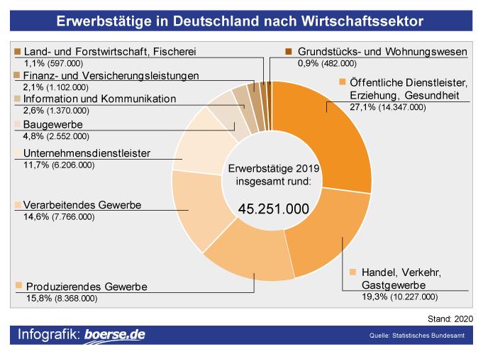 Grafik: Erwerbstätige Deutschland