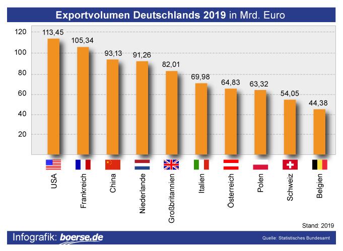 Grafik: Exportvolumen Deutschland
