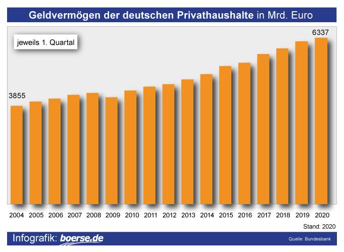 Grafik: Geldvermögen Privathaushalte