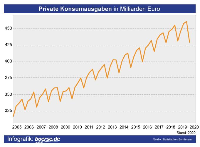 Grafik: Private Konsumausgaben in Deutschland