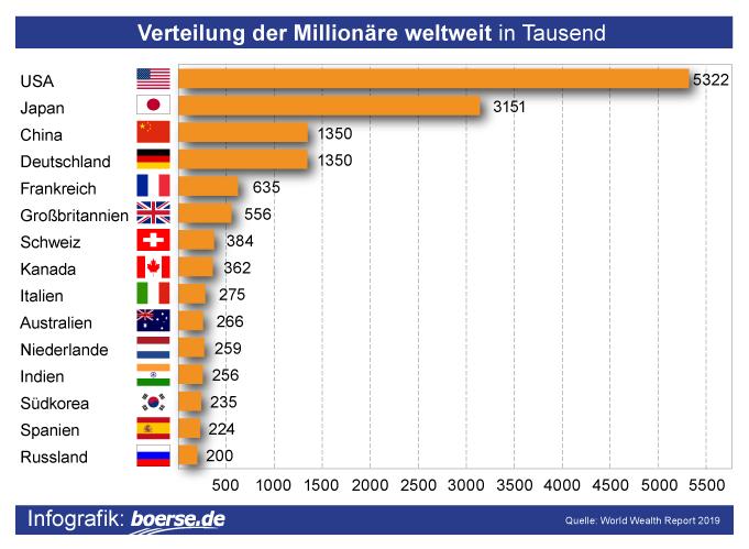 Grafik: Verteilung der Millionäre weltweit