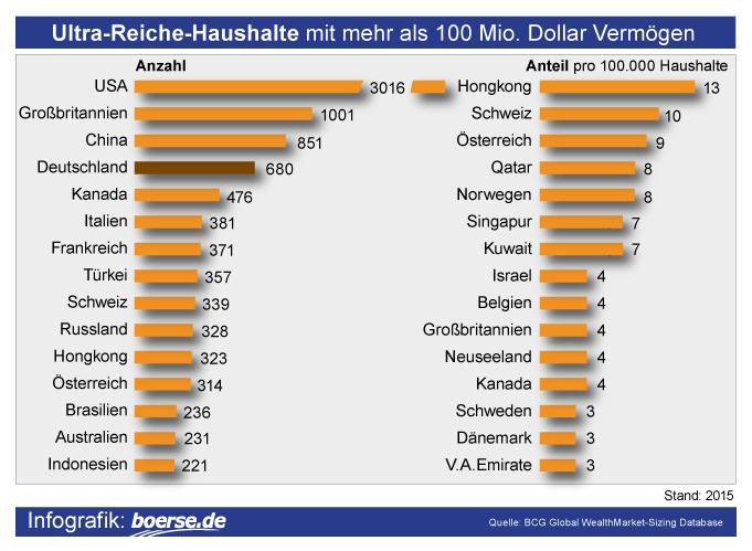 Grafik: Ultra-Reiche-Haushalte